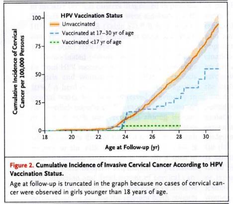 HPVsweden